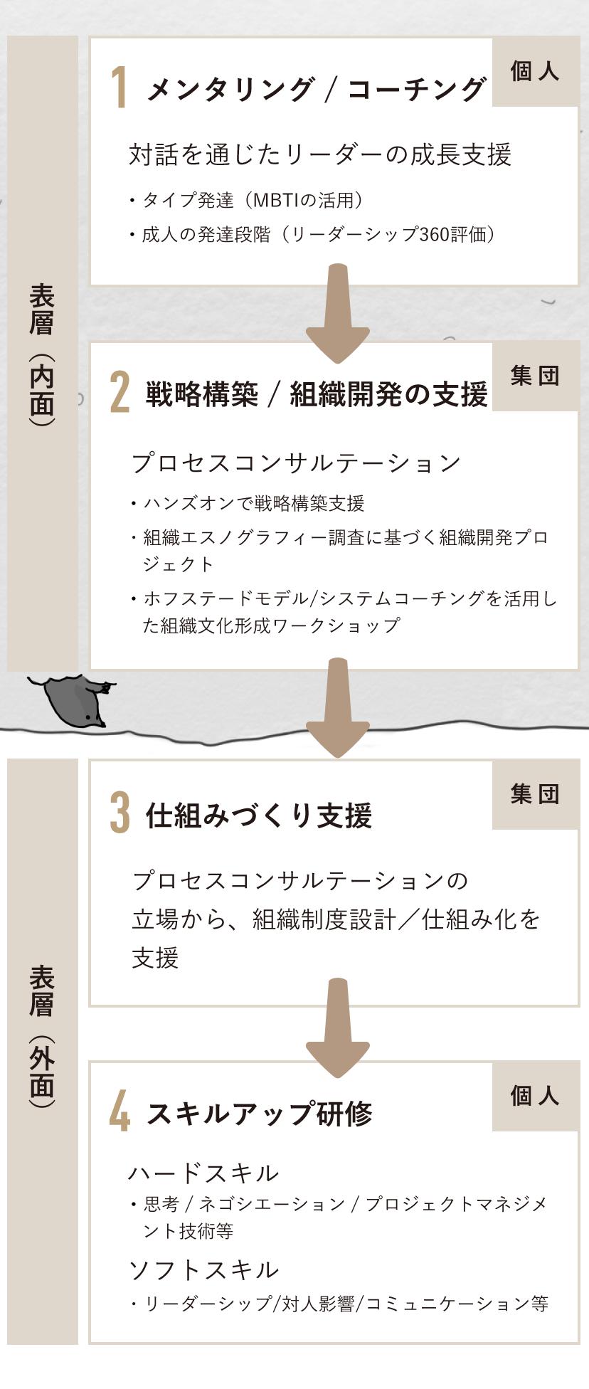 4つの象限