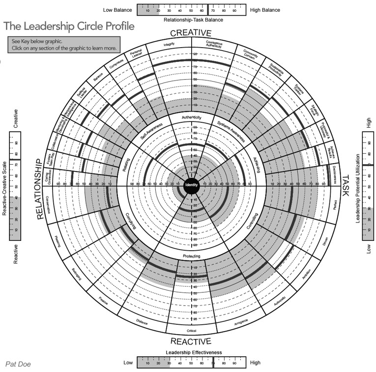 TLC profile