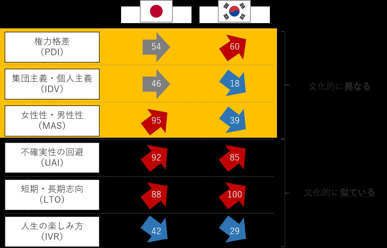 日本と韓国の6D