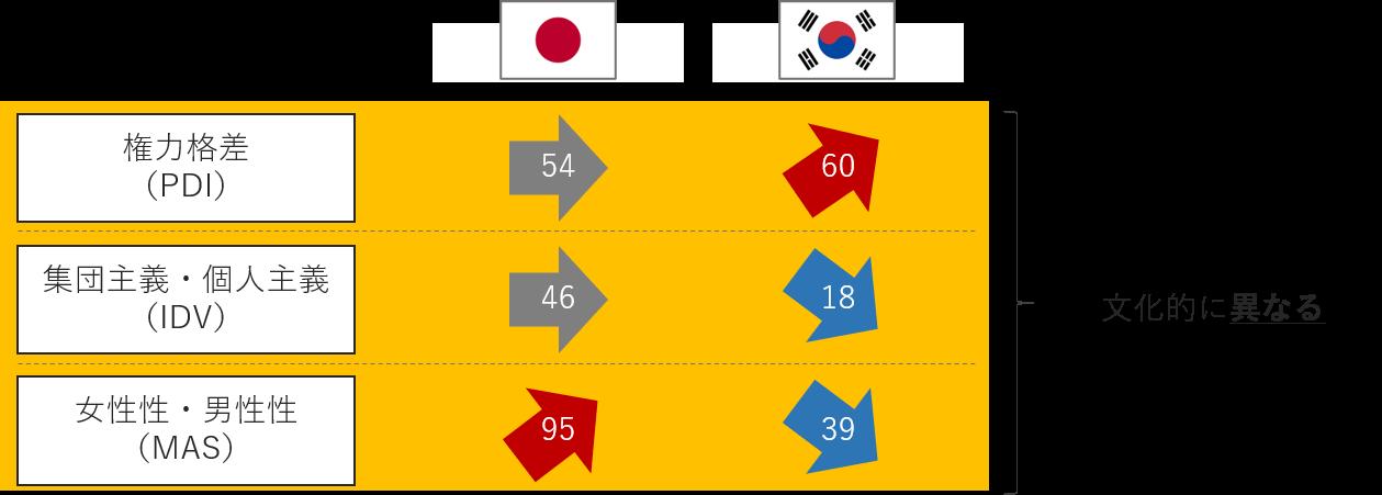 日本と韓国の6Dモデルにおける文化差