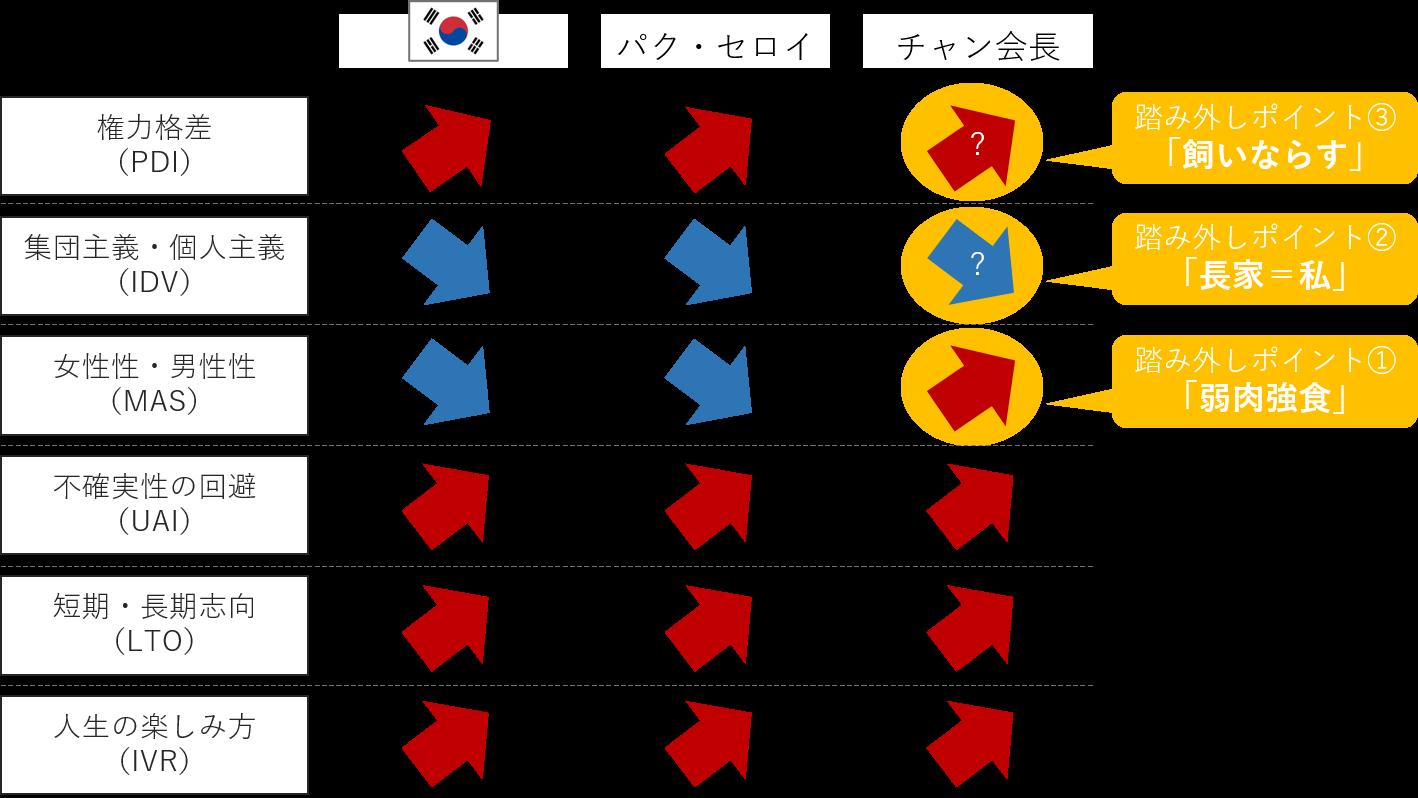 韓国文化に基づいたパク・セロイとチャン会長の価値観比較
