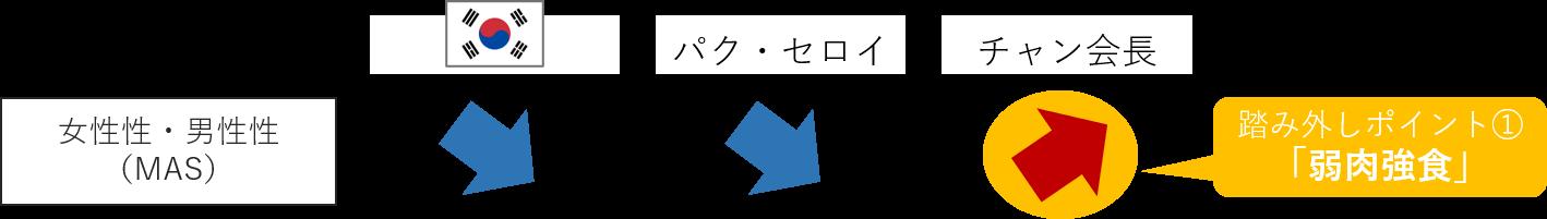 図1の抜粋